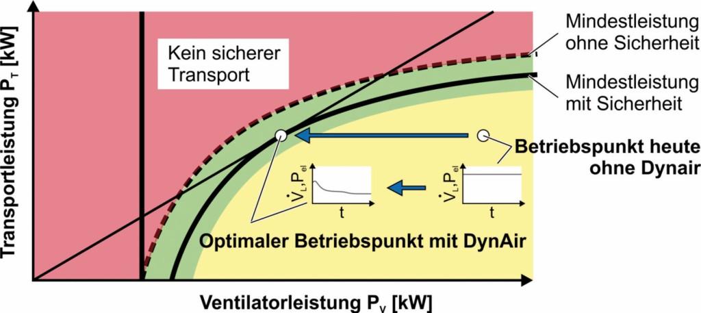 Bild 4. Ein optimaler Betriebspunkt kann durch Digitalisierung des pneumatischen Fasertransports erzielt werden. Bild: ITA, RWTH Aachen