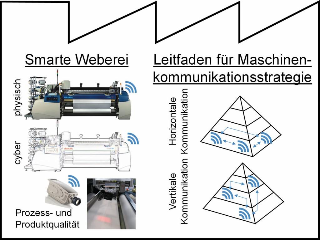 """Bild 5. Die zwei parallelen Forschungsziele des Projekts """"SmartFactory"""". Bild: ITA, RWTH Aachen"""