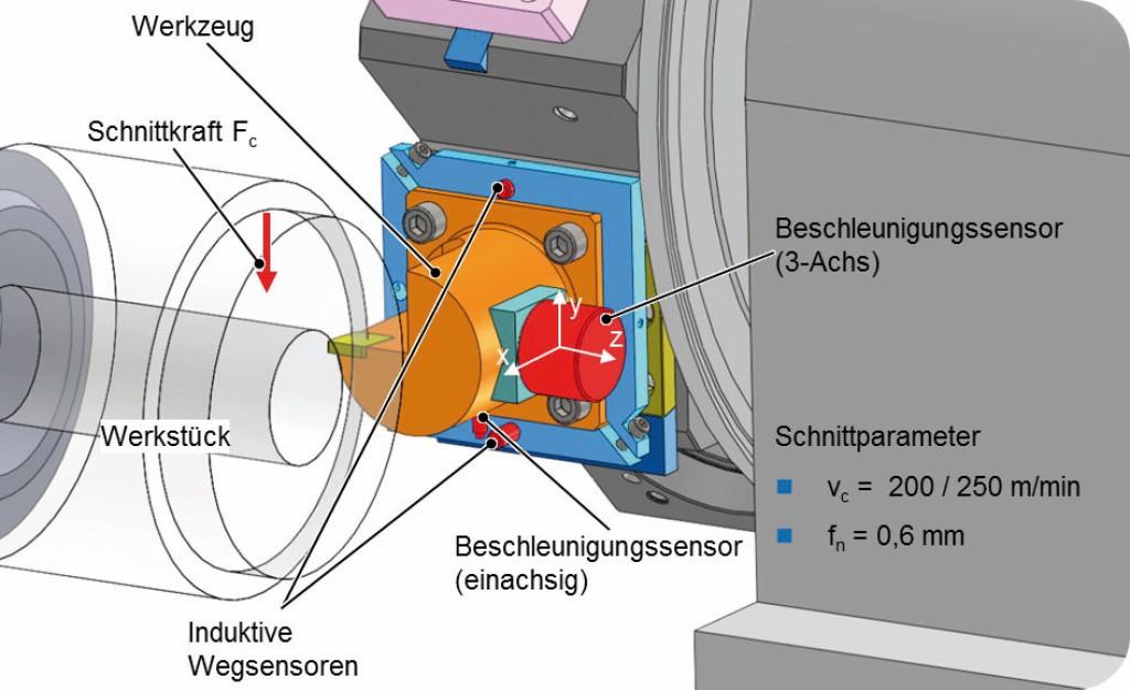 Bild 2. Versuchsaufbau zur Innenbearbeitung mit tangential angeordnetem Wegsensor. Bild: WZL