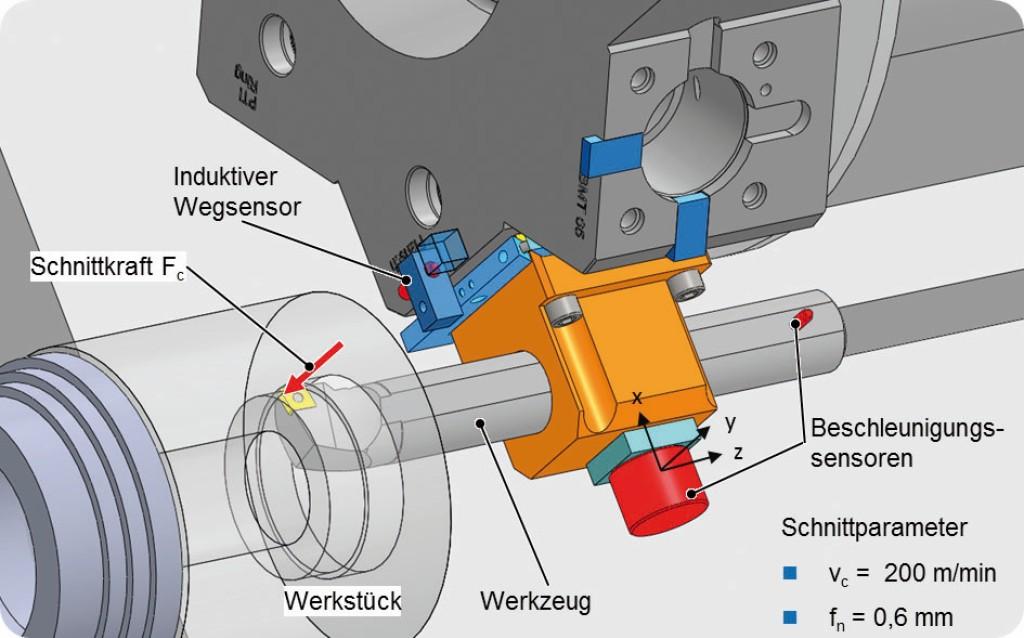 Bild 3. Werkzeugverkippung bei der Außenbearbeitung. Bild: WZL