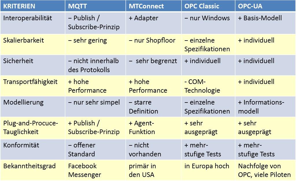 Tabelle. Auflistung und Gegenüberstellung der acht wesentlichen Kriterien zur Analyse der verschiedenen Kommunikationsstandards. Bild: Hochschule Rhein-Waal