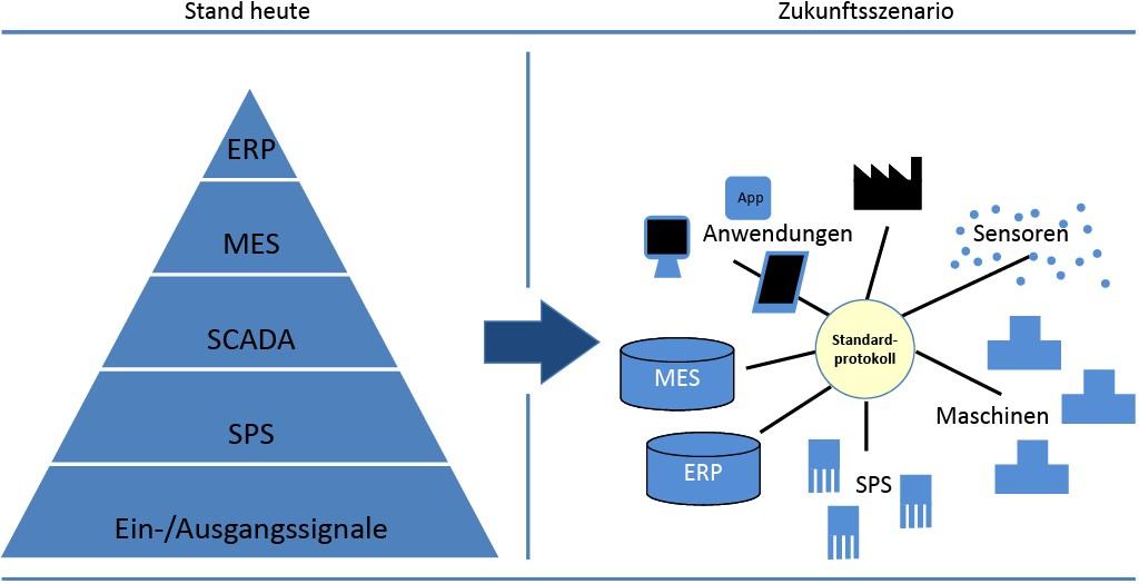 Bild 2. Durch einen allgemeinen Kommunikationsstandard soll das starre Verständnis der Automatisierungspyramide aufgebrochen werden. Bild: Hochschule Rhein-Waal