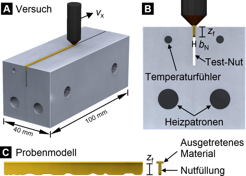 Bild 1. Schematischer Aufbau der Versuchsanlage, die eine Analyse der variablen Prozessgrößen erlaubt. Bild: TU Dortmund