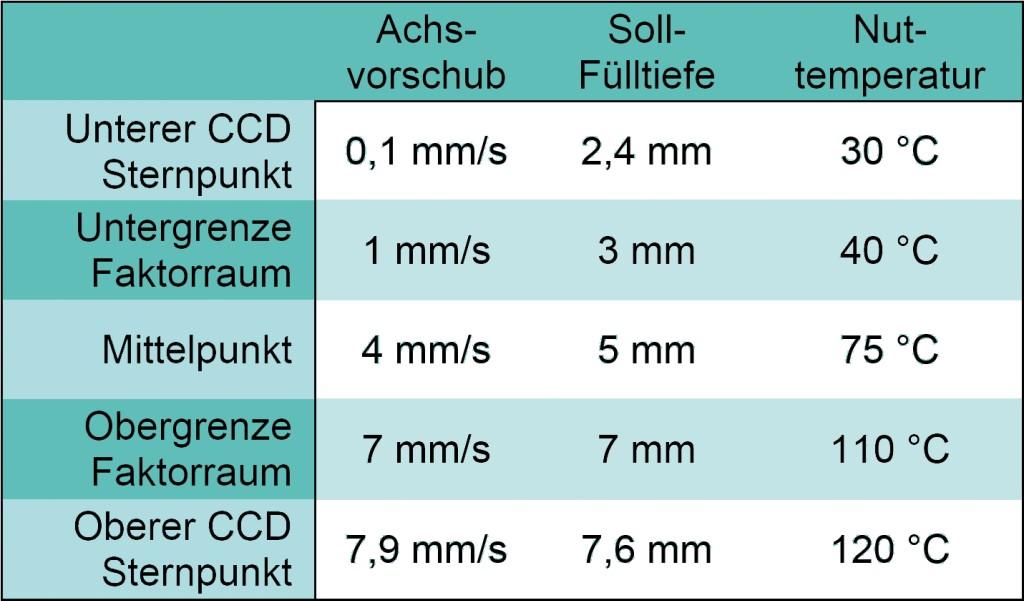 Bild 3. Einstellungen der drei betrachteten Versuchsparameter. Bild: TU Dortmund