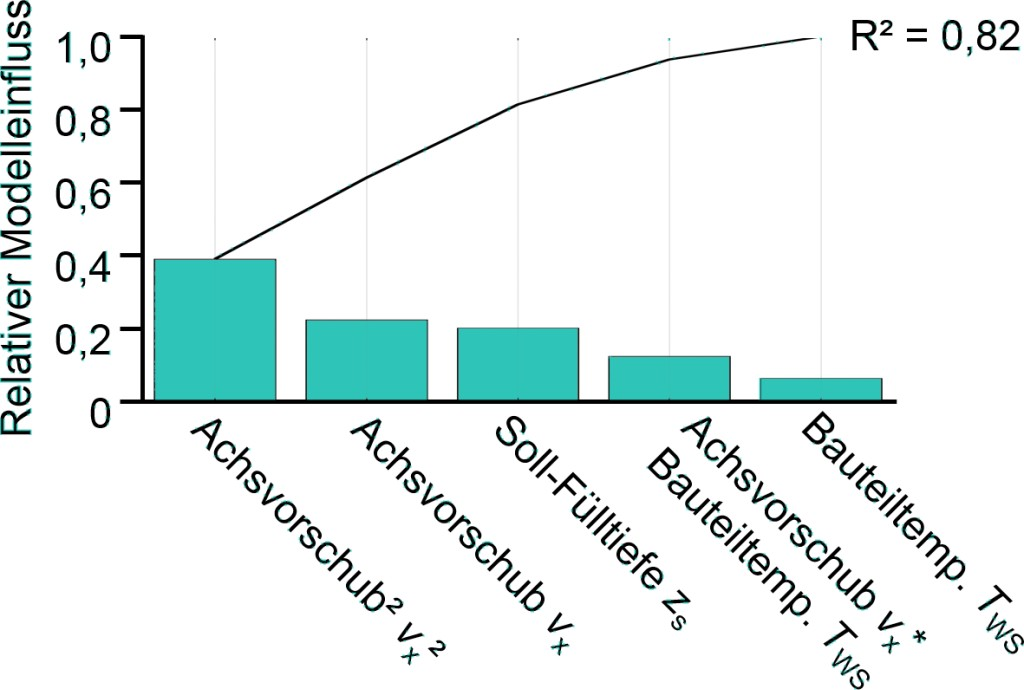 Bild 4. Relativer Einfluss der untersuchten Modellvariablen. Bild: TU Dortmund