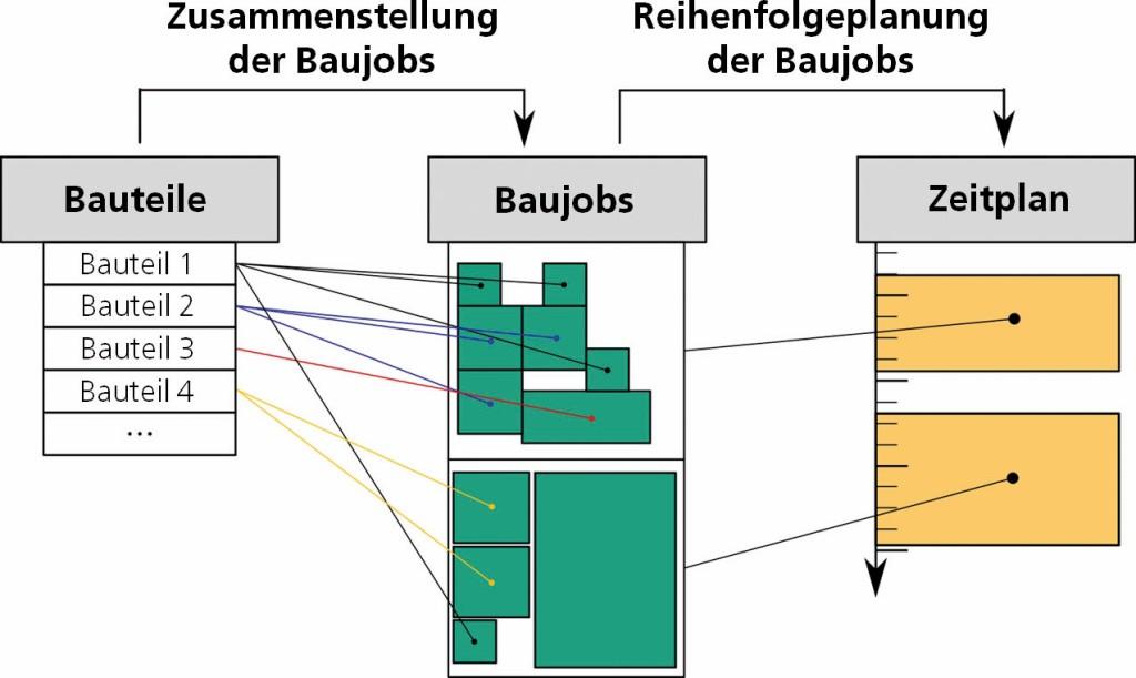 Bild 1. Methode zur Produktionsplanung und -steuerung für die additive Fertigung. Fraunhofer IAPT