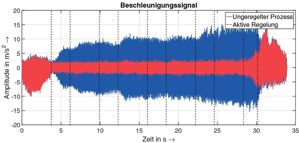 Bild 1. Vergleich der Beschleunigungssignale beim Zerspanprozess (ap = 1,2 … 2,0 mm). Bild: iwb, TU München