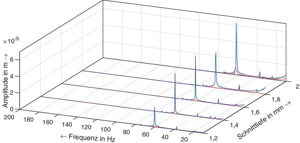 Bild 2. Vergleich des Wasserfalldiagramms (ap = 1,2 … 2,0 mm): ungeregelter Zerspanungsprozess (blau), aktive Schwingungsdämpfung (rot). Bild: iwb, TU München