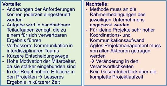 Bild 4 Vor- und Nachteile bei der Durchführung von Scrum-Projekten. Bild: Verfasser