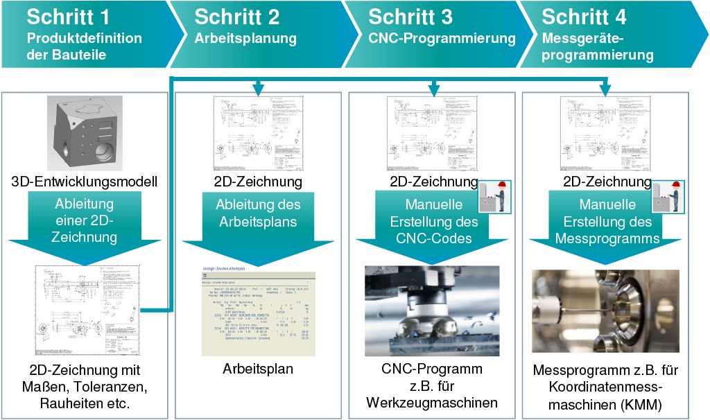 Bild 1. 2D-zeichnungsbasierte Prozesskette für die Produktdefinition der Bauteile, Arbeitsplanung, CNC- und Messgeräteprogrammierung (Darstellung am Beispiel eines Referenzbauteils). Bild: Siemens