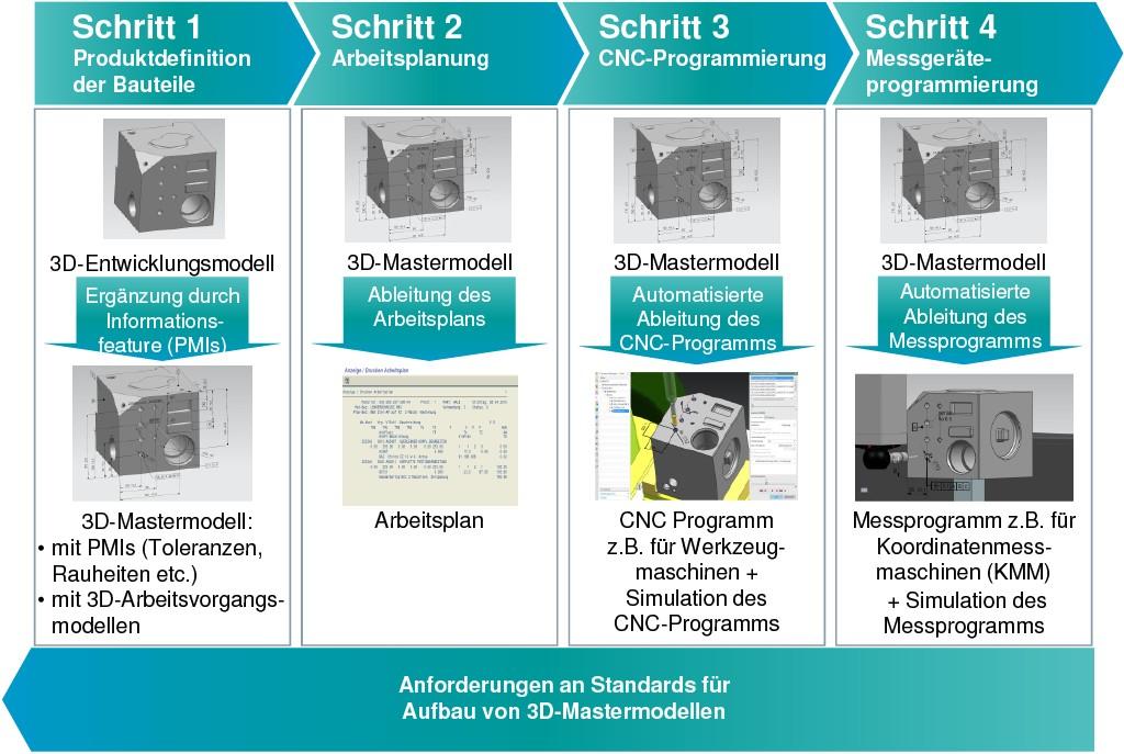 Bild 2. Bausteine der bei Siemens Power and Gas umgesetzten durchgängigen 3D-Modellkette (Darstellung am Beispiel eines Referenzbauteils). Bild: Siemens