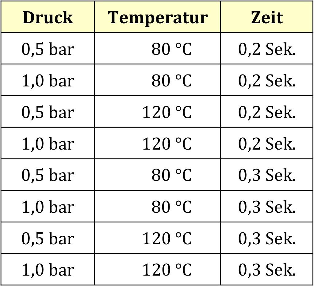 Tabelle. Werden für drei Einflussgrößen je ein hoher und ein niedriger Wert festgelegt, ergeben sich bereits acht verschiedene Prozesseinstellungen. Bild: Hochschule Koblenz