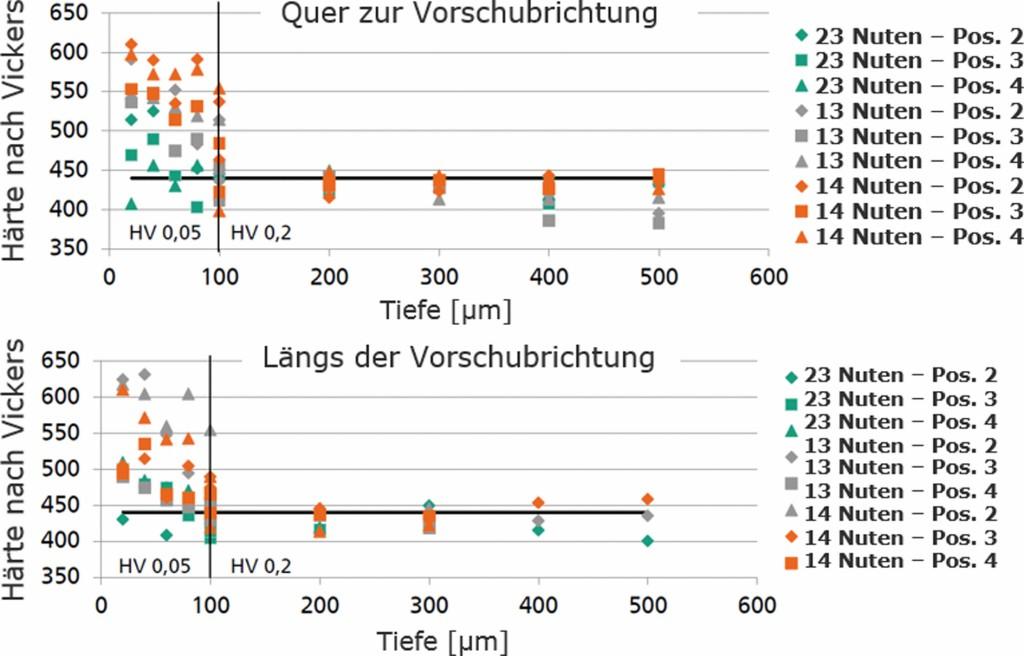 Bild 5. Die Diagramme zeigen eine Aufhärtung des Werkstoffs bis zu einer Tiefe von 100 mm. Ab einer Tiefe von 200 mm wurde keine Aufhärtung gemessen, unabhängig vom Werkzeugverschleiß und der Messposition. Bild: Fraunhofer IPT