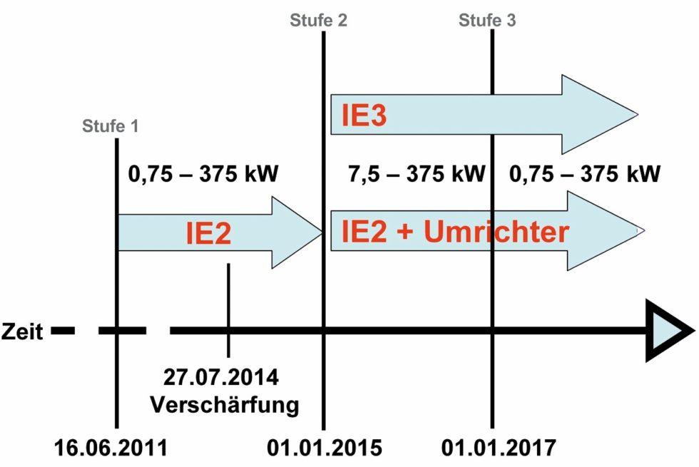Bild 1 a:Stufenplan zur Umsetzung der (EG) 640/2009 b:Kennzeichnung von IE2-Motoren. Bild: Verfasser