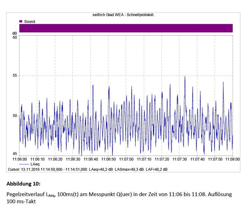 Bild 10 Pegelzeitverlauf LAeq, 100ms(t) am Messpunkt Q(uer) in der Zeit von 11:06 bis 11:08. Auflösung 100ms-Takt. Bild: Martinez