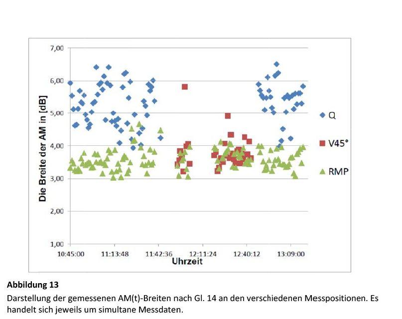 Bild 13 Darstellung der gemessenen AM(t)-Breiten nach Gl. 14 an den verschiedenen Messpositionen. Es handelt sich jeweils um simultane Messdaten. Bild: Martinez