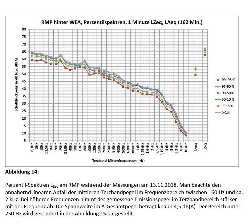 Bild 14 Perzentil-Spektren LZeq am RMP während der Messungen am 13.11.2018. Man beachte den annähernd linearen Abfall der mittleren Terzbandpegel im Frequenzbereich zwischen 160 Hz und ca. 2kHz. Bei höheren Frequenzen nimmt der gemessene Emissionspegel im Terzbandbereich stärker mit der Frequenz ab. Die Spannweite im A-Gesamtpegel beträgt knapp 4,5 dB(A). Der Bereich unter 250Hz wird gesondert in Bild 15 dargestellt. Bild: Martinez
