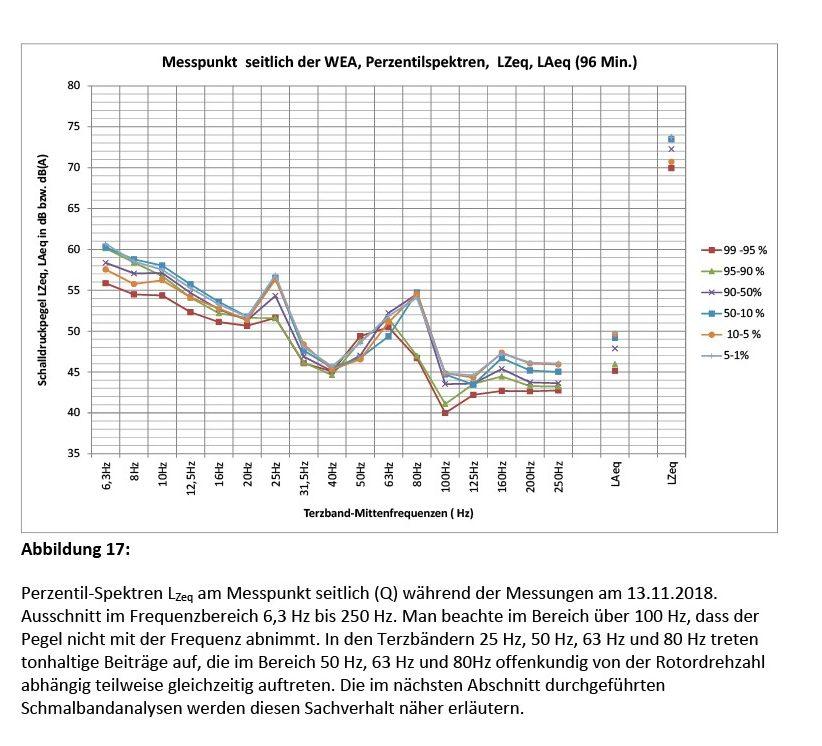 Bild 17 Perzentil-Spektren LZeq am Messpunkt seitlich (Q) während der Messungen am 13.11.2018. Ausschnitt im Frequenzbereich 6,3 Hz bis 250 Hz. Man beachte im Bereich über 100 Hz, dass der Pegel nicht mit der Frequenz abnimmt. In den Terzbändern 25 Hz, 50 Hz, 63 Hz und 80 Hz treten tonhaltige Beiträge auf, die im Bereich 50 Hz, 63 Hz und 80Hz offenkundig von der Rotordrehzahl abhängig teilweise gleichzeitig auftreten. Die im nächsten Abschnitt durchgeführten Schmalbandanalysen werden diesen Sachverhalt näher erläutern. Bild: Martinez