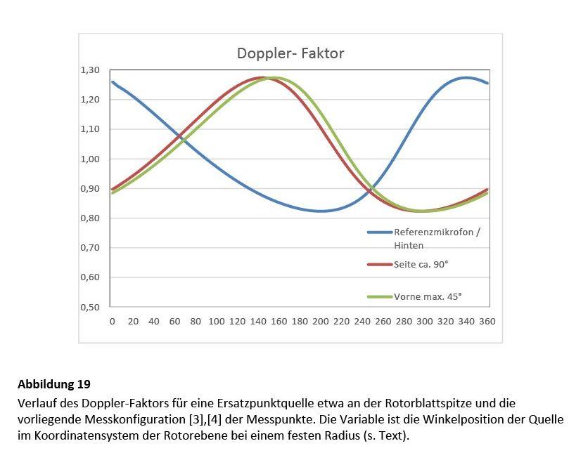 Bild 19 Verlauf des Doppler-Faktors für eine Ersatzpunktquelle etwa an der Rotorblattspitze und die vorliegende Messkonfiguration [3],[4] der Messpunkte. Die Variable ist die Winkelposition der Quelle im Koordinatensystem der Rotorebene bei einem festen Radius (s. Text). Bild: Martinez
