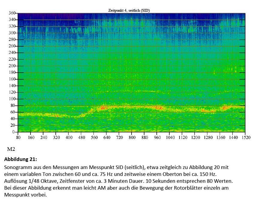 Bild 21 Sonogramm aus den Messungen am Messpunkt SID (seitlich), etwa zeitgleich zu Bild 20 mit einem variablen Ton zwischen 60 Hz und ca. 75 Hz und zeitweise einem Oberton bei ca. 150 Hz. Auflösung 1/48 Oktave, Zeitfenster von ca. 3 Minuten Dauer. 10 Sekunden entsprechen 80 Werten. Bei dieser Abbildung erkennt man leicht AM aber auch die Bewegung der Rotorblätter einzeln am Messpunkt vorbei. Bild: Martinez