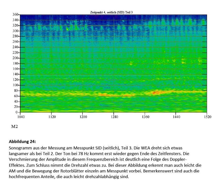 Bild 24 Sonogramm aus der Messung am Messpunkt SID (seitlich), Teil 3. Die WEA dreht sich etwas langsamer als bei Teil 2. Der Ton bei 78 Hz kommt gegen Ende des Zeitfensters wieder. Die Verschmierung der Amplitude in diesem Frequenzbereich ist deutlich eine Folge des Doppler-Effektes. Bemerkenswert sind auch die hochfrequenten Anteile, die auch drehzahlabhängig sind. Bild: Martinez