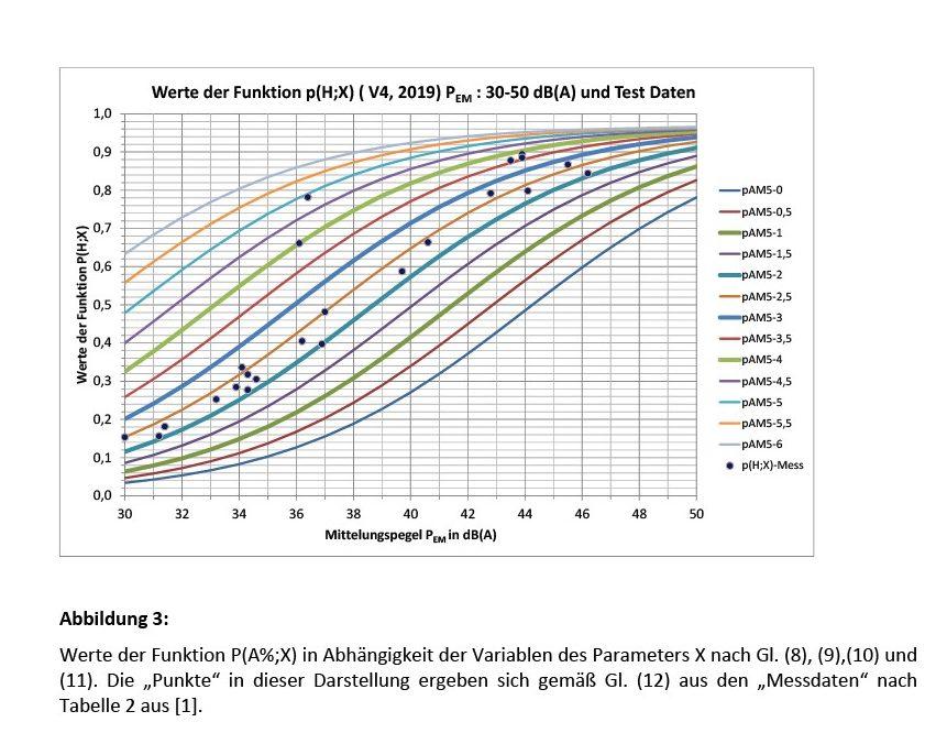"""Bild 3 Werte der Funktion P(A%;X) in Abhängigkeit der Variablen des Parameters X nach Gl. (8), (9),(10) und (11). Die """"Punkte"""" in dieser Darstellung ergeben sich gemäß Gl. (12) aus den """"Messdaten"""" nach Tabelle 2 aus [1]. Bild: Martinez"""