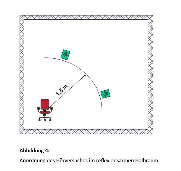 Bild 4 Anordnung des Hörversuches im reflexionsarmen Halbraum. Bild: Martinez