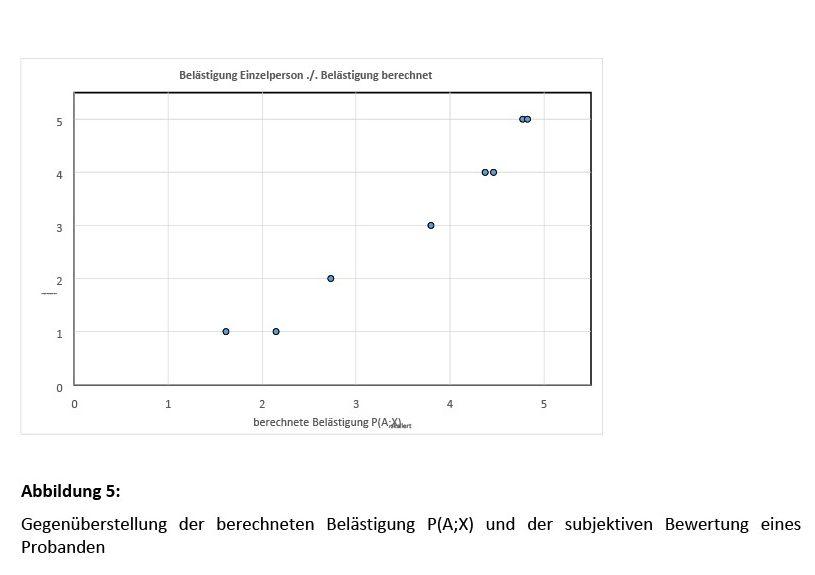 Bild 5 Gegenüberstellung der berechneten Belästigung P(A;X) und der subjektiven Bewertung eines Probanden. Bild: Martinez
