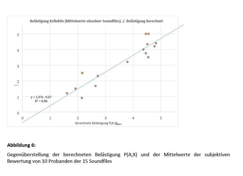 Bild 6 Gegenüberstellung der berechneten Belästigung P(A;X) und der Mittelwerte der subjektiven Bewertung von 10 Probanden der 15 Soundfiles. Bild: Martinez