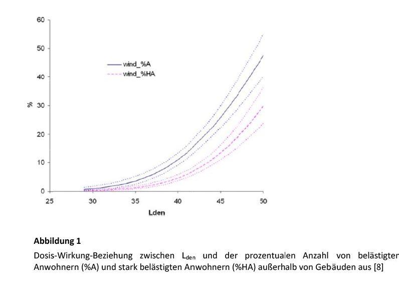 Bild 1 Dosis-Wirkung-Beziehung zwischen Lden und der prozentualen Anzahl von belästigten Anwohnern (%A) und stark belästigten Anwohnern (%HA) außerhalb von Gebäuden aus [8]. Bild: Martinez