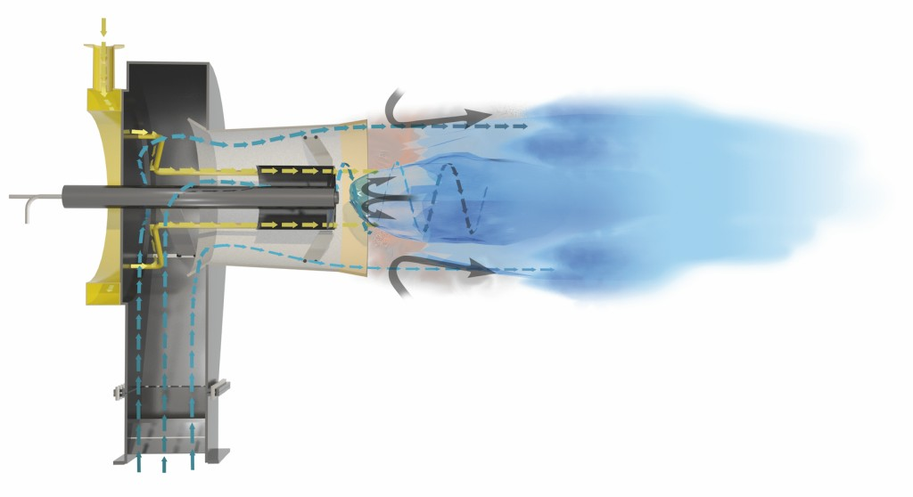 Stoffströme in einem Atonox-Brenner: Gelbe Pfeile = gasförmiger Brennstoff blaue Pfeile = Verbrennungsluft; graue Pfeile = interne Rauchgaszirkulation. Bild: Saacke GmbH