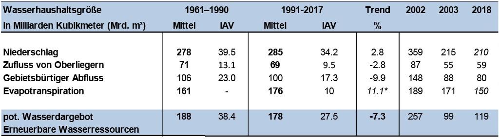 Wasserbilanz von Deutschland im Vergleich der vieljährigen Mittel der Perioden von 1961 bis 1990 sowie von 1991 bis 2017, mit linearen Trends der Zeitreihe 1961–2017 sowie mit Jahresangaben zu den extrem nassen/trockenen Jahren 2002 bzw. 2003 und 2018 (Niederschlag, Flächenmittel unkorrigierter Stationswerte; *Linearer Trend der Evapotranspiration bezieht sich auf verkürzte Zeitreihe 1991–2017; IAV: interannuelle Variabilität beziehungsweise Standardabweichung der Jahreswerte. Datenquellen: Deutscher Wetterdienst, Wasserwirtschaftsverwaltungen des Bundes und der Länder sowie Bundesanstalt für Gewässerkunde. Bild: Bundesanstalt für Gewässerkunde