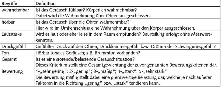 Tabelle 3 Bewertung.