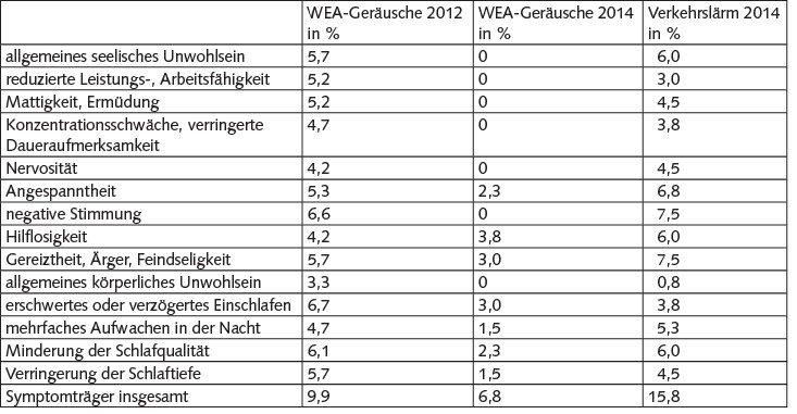 Tabelle 1 Prozentsätze der mindestens einmal pro Monat durch WEA-Geräusche oder Verkehrslärm ausgelösten Symptome.