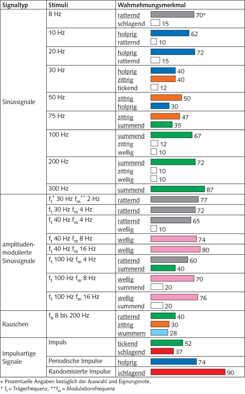 Tabelle 2 Präzisiertes Beschreibungssystem.