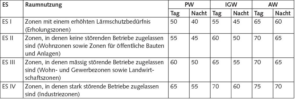 Grenzwerte der LSV für Industrie- und Gewerbelärm, abhängig von den Empfindlichkeitsstufen (ES).