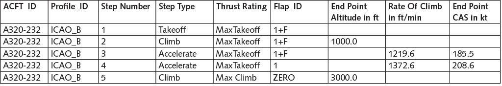 Tabelle 1 Auszug eines prozeduralen Profils für einen Abflug.