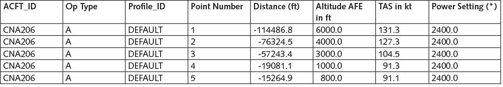 Tabelle 2 Auszug eines Fixpunktprofils für einen Anflug.