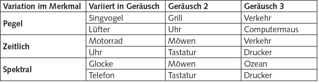 Tabelle 1 Auditorische Szenen mit Variation.