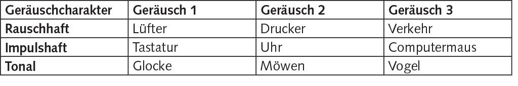 Tabelle 2 Auditorische Szenen, bestehend aus Geräuschen eines Geräuschcharakters; ohne Variation.