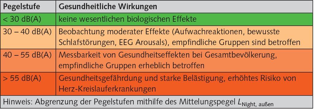 WHO-Empfehlungen zum Gesundheitsschutz während der Nacht. Quelle: Eigene Zusammenstellung nach WHO (2009): Night noise guidelines for Europe. Copenhagen, Denmark: World Health Organisation
