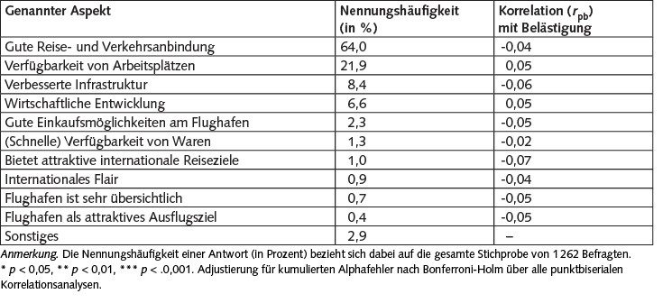 Tabelle 1. Positive Aspekte des Flughafens und des Flugverkehrs im Raum Köln/Bonn aus Sicht der Befragten, N = 1.262. Mehrfachnennungen möglich.