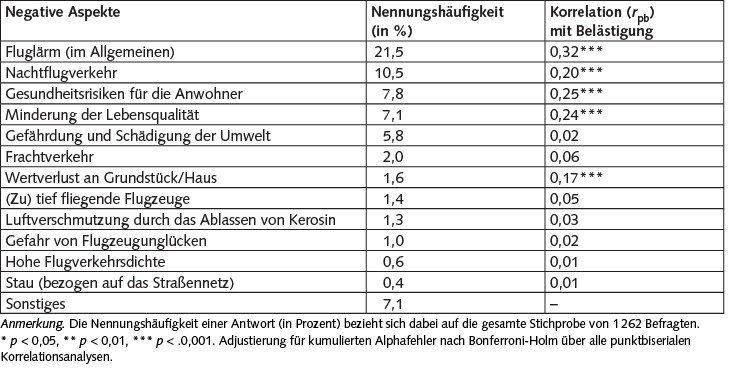 Tabelle 2. Negative Aspekte des Flughafens und des Flugverkehrs im Raum Köln/Bonn aus Sicht der Befragten, N = 1 262. Mehrfachnennungen möglich.