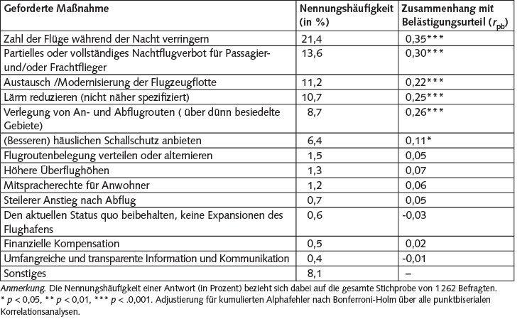 Tabelle 3. Vorschläge für Maßnahmen, die der Flughafen Köln/Bonn zum Wohle der Anwohner ergreifen sollte, N = 1 262. Mehrfachnennungen möglich.