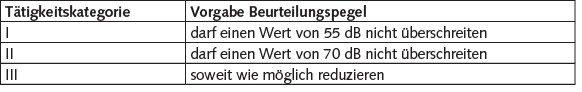 """Tabelle Tätigkeitskategorien und maximal zulässige Beurteilungspegel nach Abschnitt 5.1 in ASR A3.7 """"Lärm"""" [4]."""