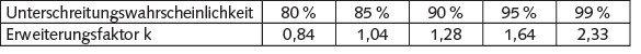 Tabelle 1 Erweiterungsfaktoren für Normalverteilungen.