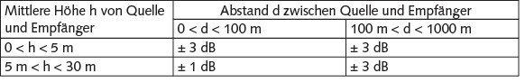 Tabelle 2 Genauigkeit bei der Berechnung von Durchgängen oder Schlitzen.