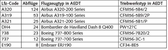 Tabelle 2 Berücksichtigte Flugzeug- und Triebwerkstypen.