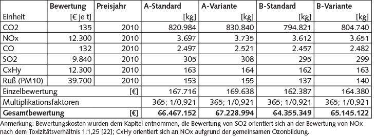 Tabelle 3 Ermittelte externe Kosten für Schadstoffemissionen; Eigene Berechnungen. [10]