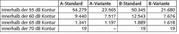 Tabelle 4 Anzahl der Haushalte in den jeweiligen Lärmkonturen; Eigene Berechnungen.